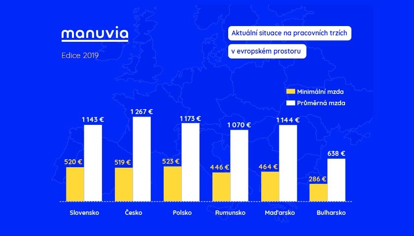 Mzdy EU Manuvia